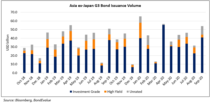 AEXJ Issuance volume