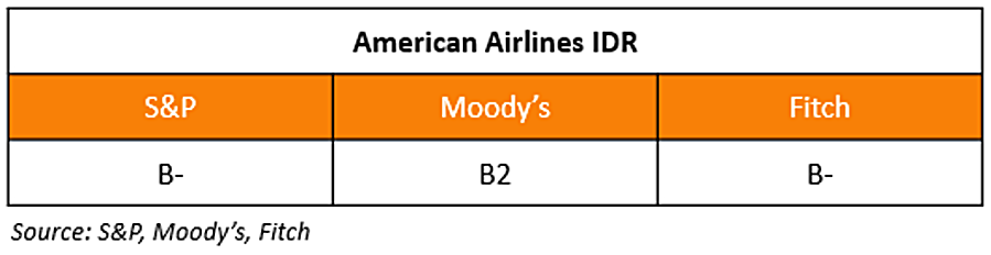 American Airlines Rating