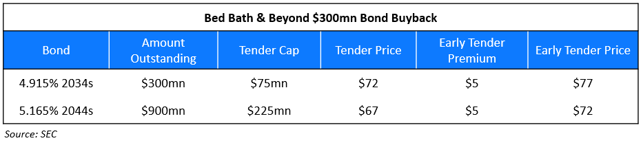Bed Bath & Beyond Tender Offer 2
