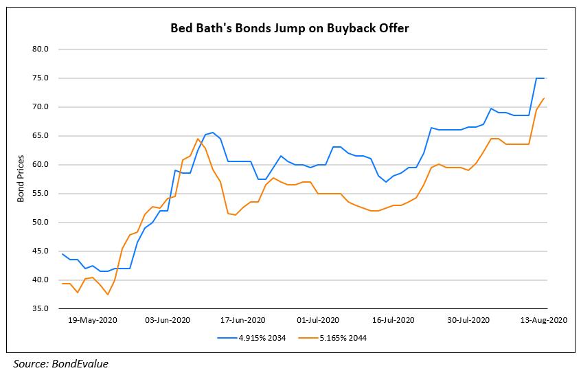 Bed Baths Bonds Jump on Buyback Offer