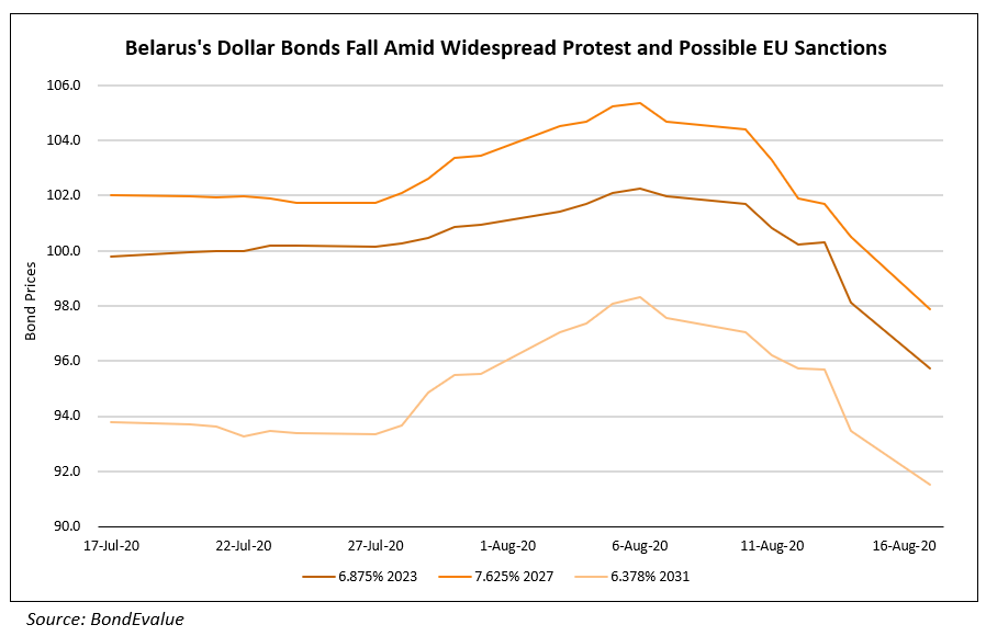 Belaruss Dollar Bonds Fall Amid Widespread Protest and Possible EU Sanctions