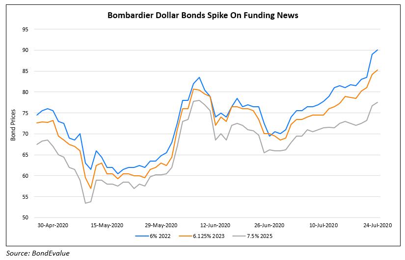 Bombardier Dollar Bonds Spike On Funding News