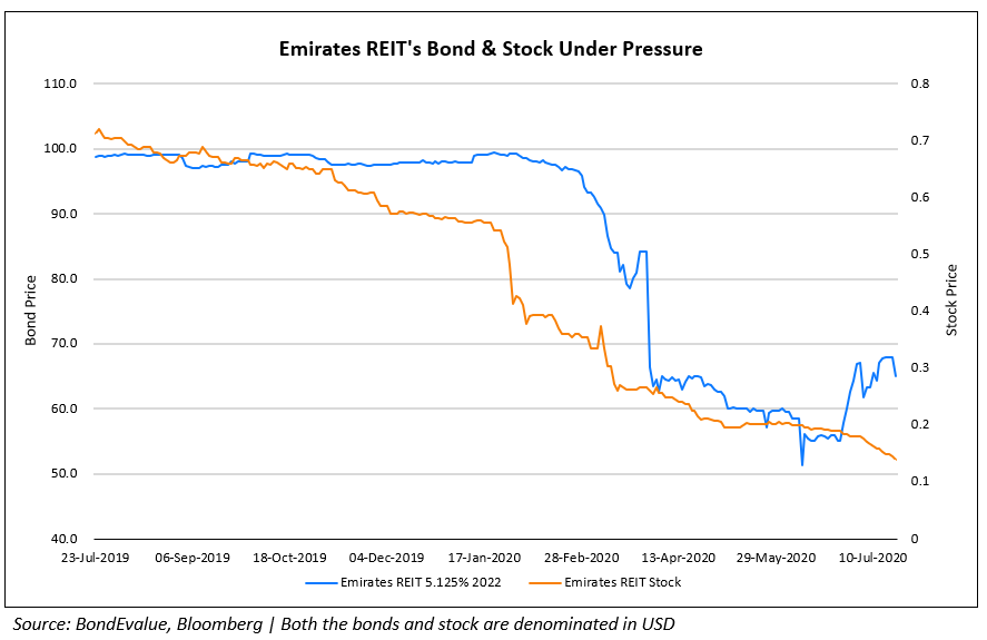 Emirates REITs Bond & Stock Under Pressure