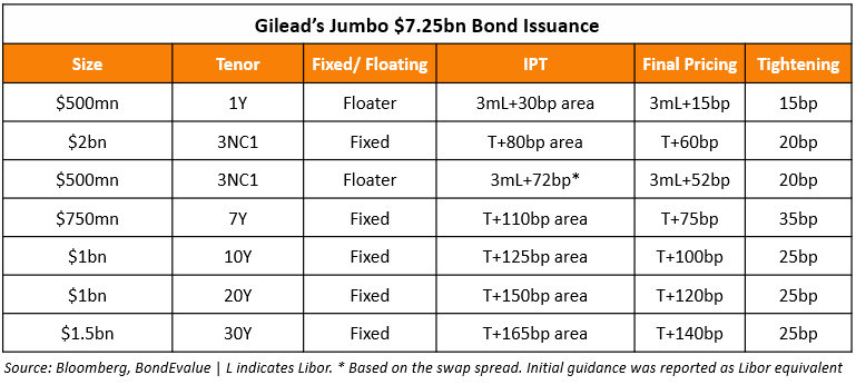 Gilead New Bond