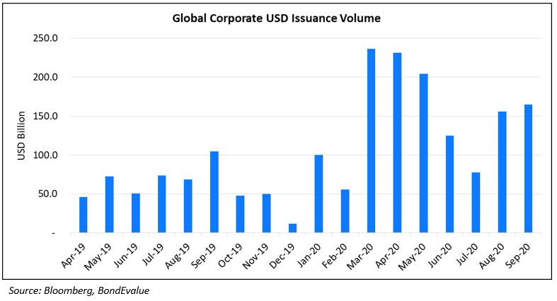 Global USD Issuance Volume