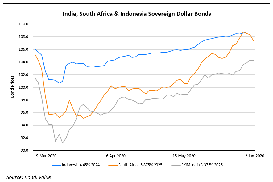 India, South Africa & Indonesia Sovereign Dollar Bonds