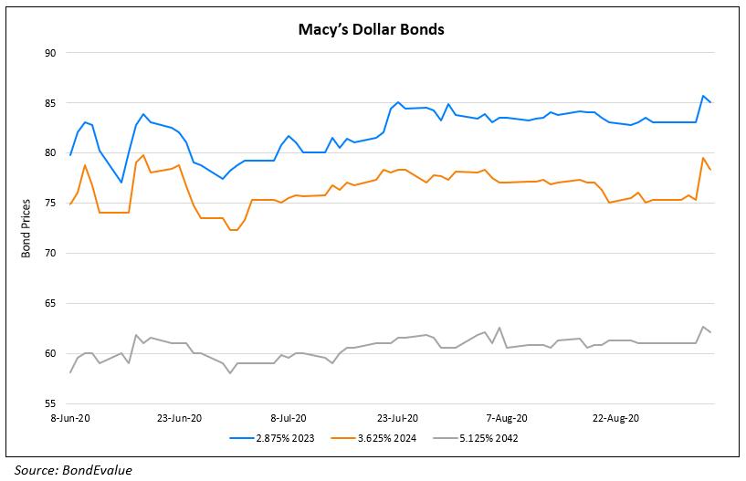 Macys Dollar Bonds
