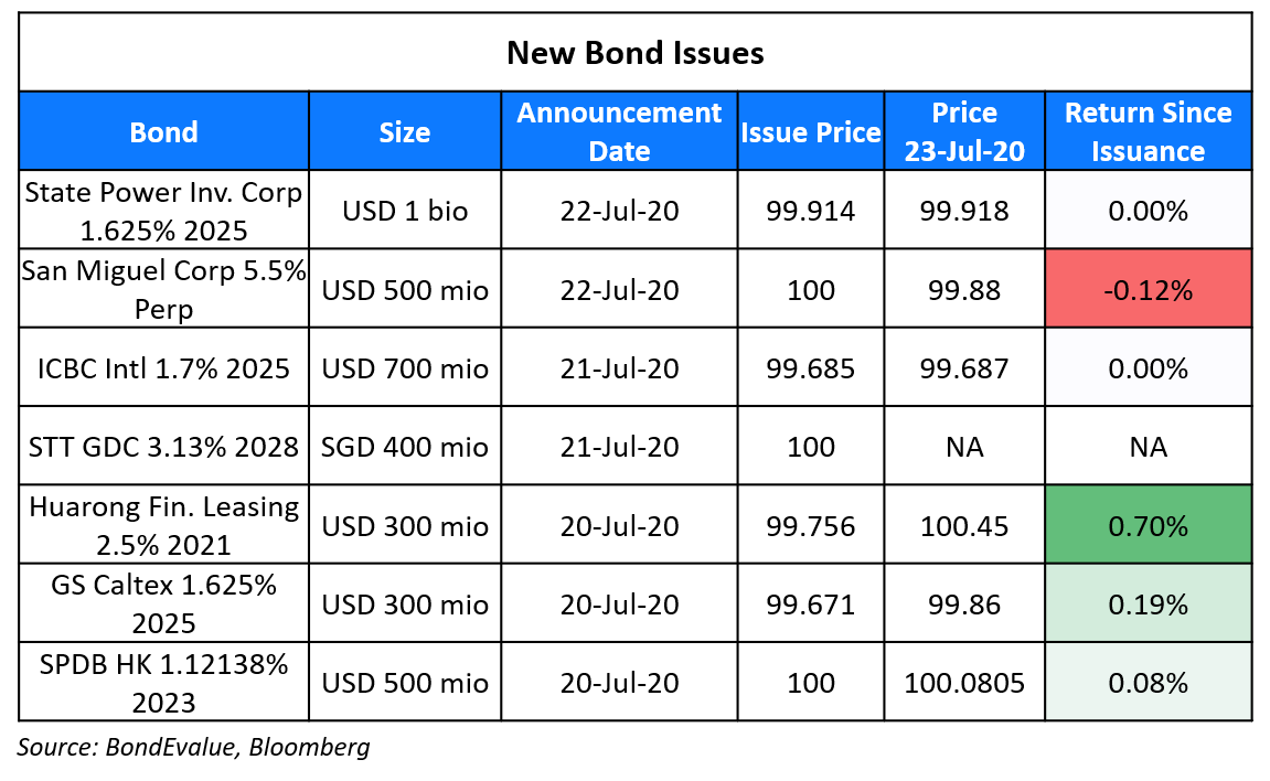 New Bond Issues 23 Jul