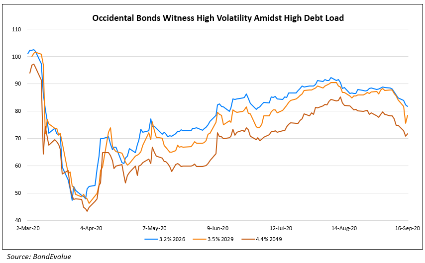 Occidental Bonds Witness High Volatility Amidst High Debt Load