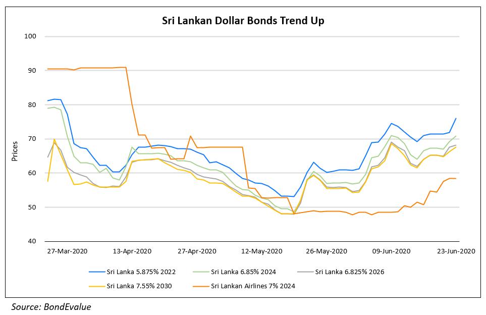 Sri Lankan Dollar Bonds Trend Up
