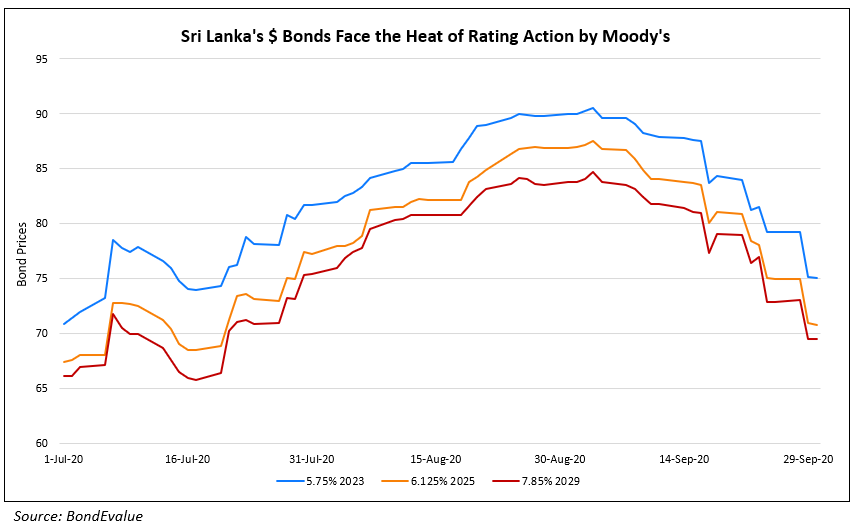 Sri Lankas $ Bonds Face the Heat of Rating Action by Moodys (2)