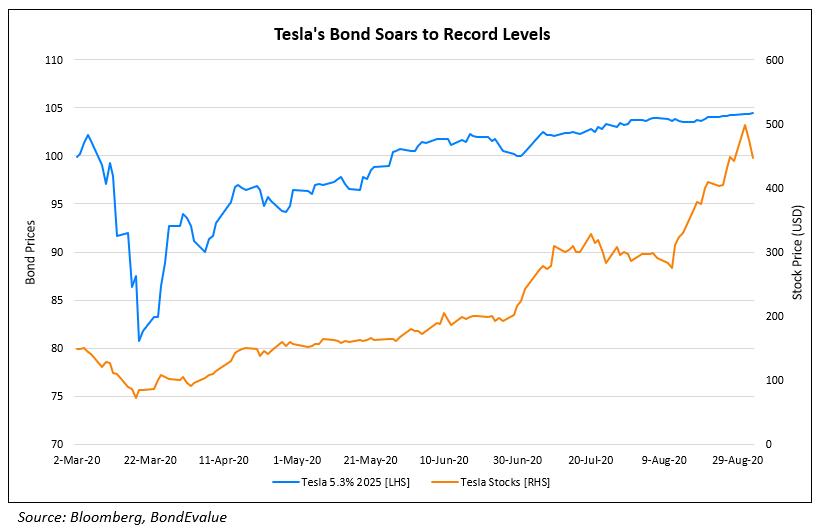 Teslas Bond Soars to Record Levels