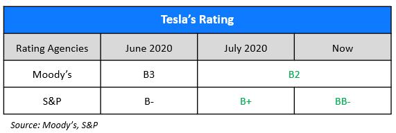 Teslas Rating 13 Oct