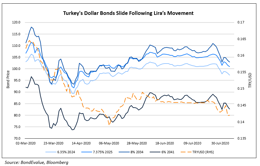 Turkeys Dollar Bonds Slide Following Lira's Movement