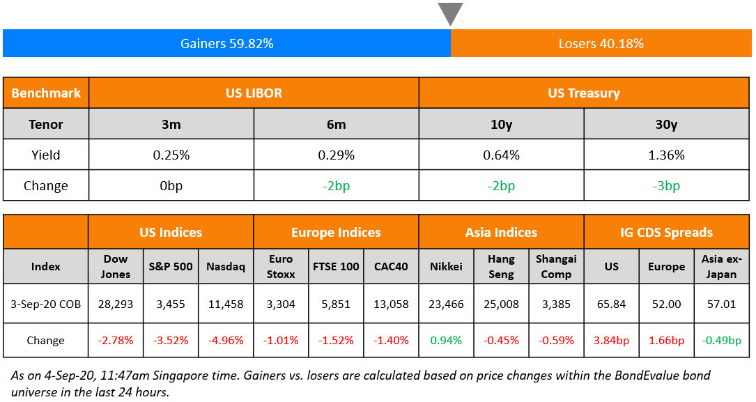US Benchmark & Global Indices 4 Sep (1)