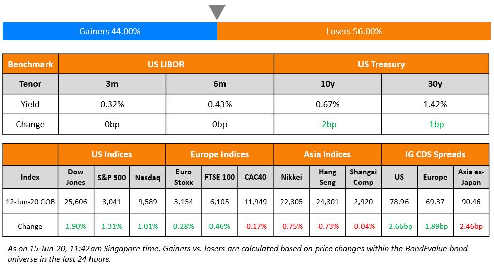 US Benchmark & Global Indices 15 Jun