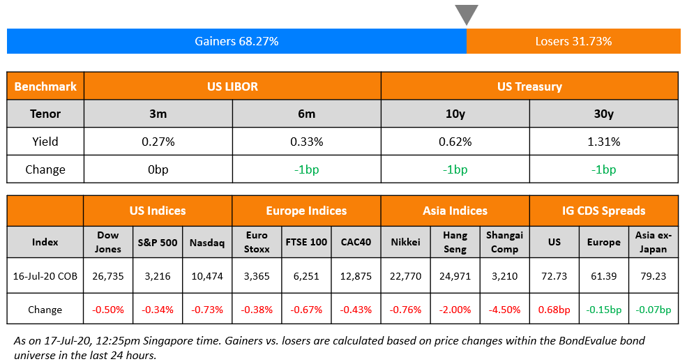 US Benchmark & Global Indices 17 Jul