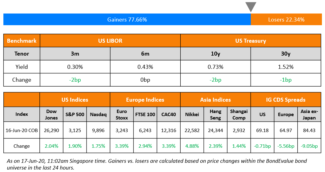 US Benchmark & Global Indices 17 Jun