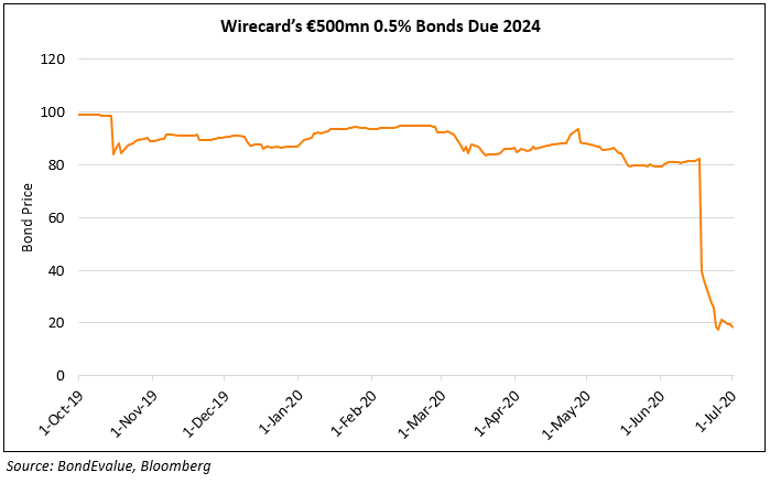 Wirecard Bond
