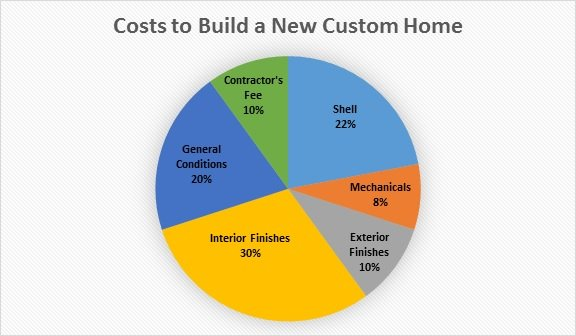 How much does it cost to build a new custom home for Home construction cost breakdown