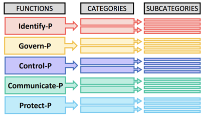 NIS Privacy Framework - Core