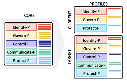 NIST Privacy Framework - The Profiles 2