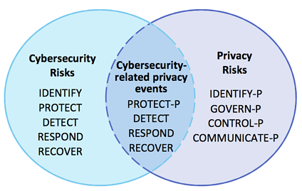 NIST Privacy Functions