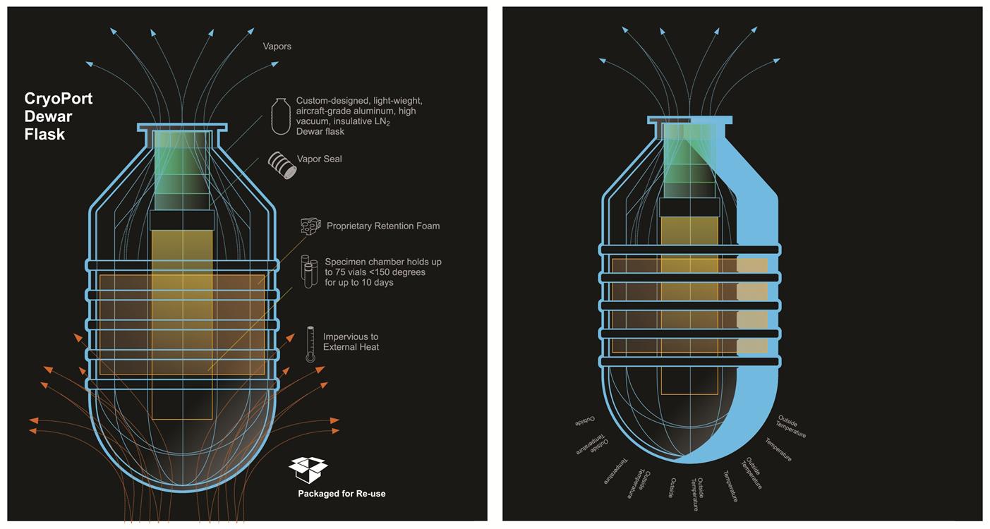Dry Shipper  Liquid Nitrogen Dewars