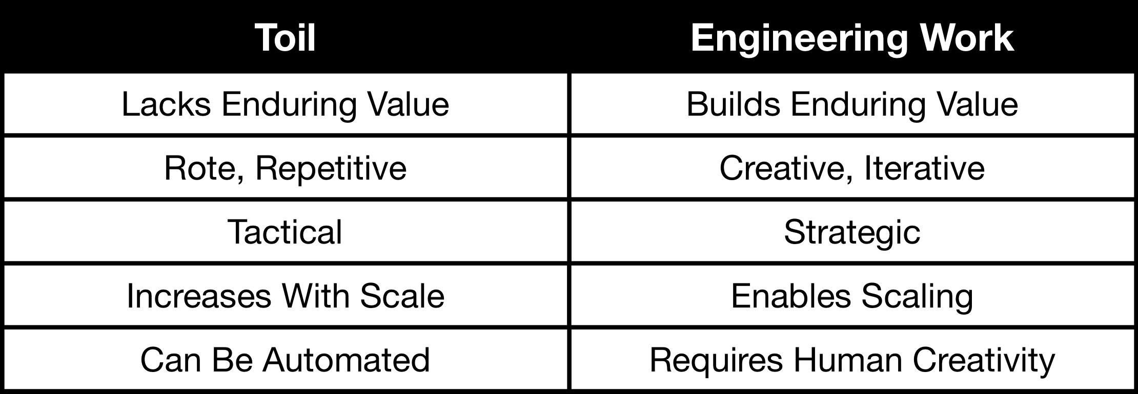 Copy of Fig 1 - Toil vs Engineering Work