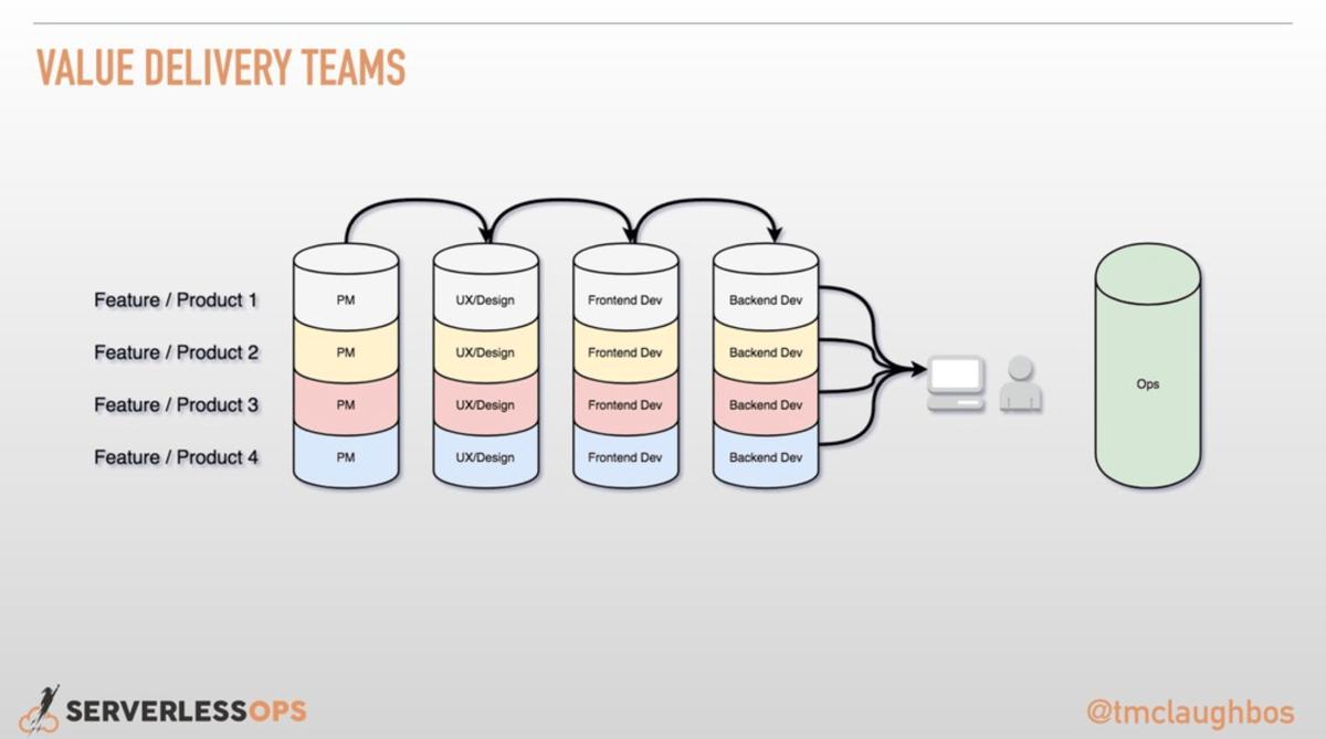 value-delivery-teams