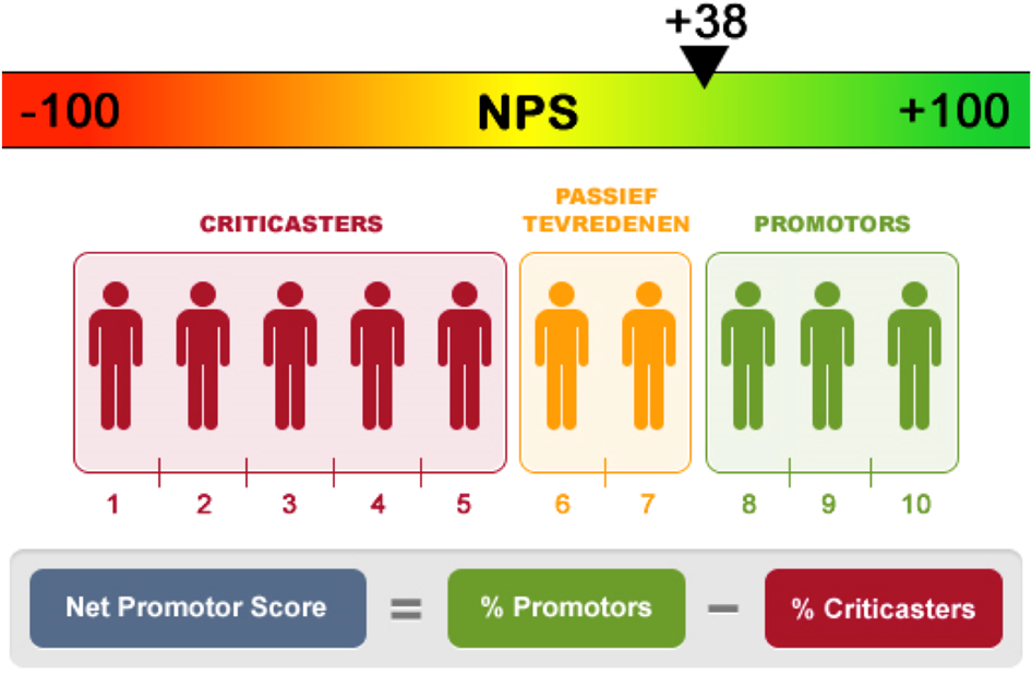 Het_nut_van_NPS_(Net_Promotor_Score)_voor_online_marketing