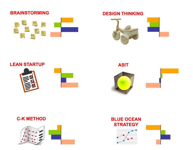 méthodes : design thinking, lean startup, méthodes agiles, méthode C-K…