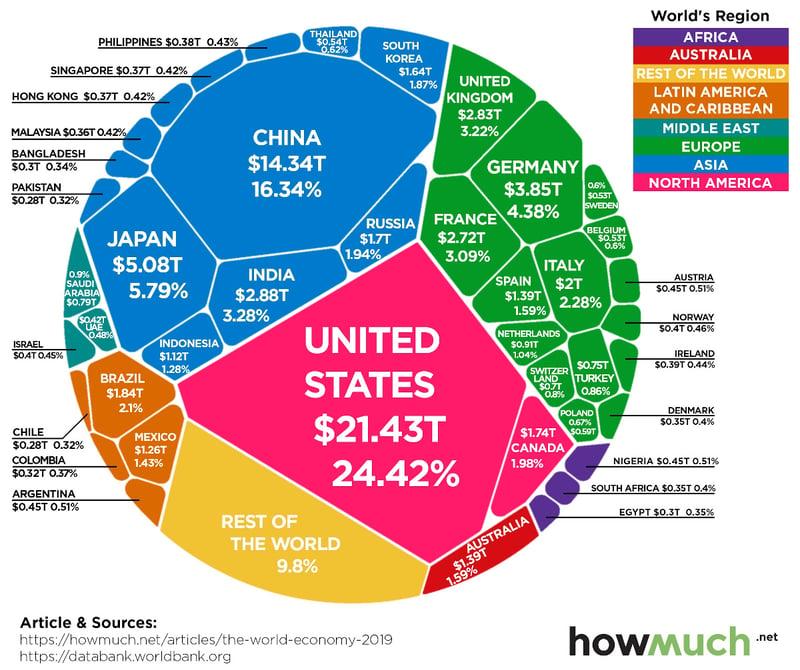 88-trillion-dollar-world-economy-2019