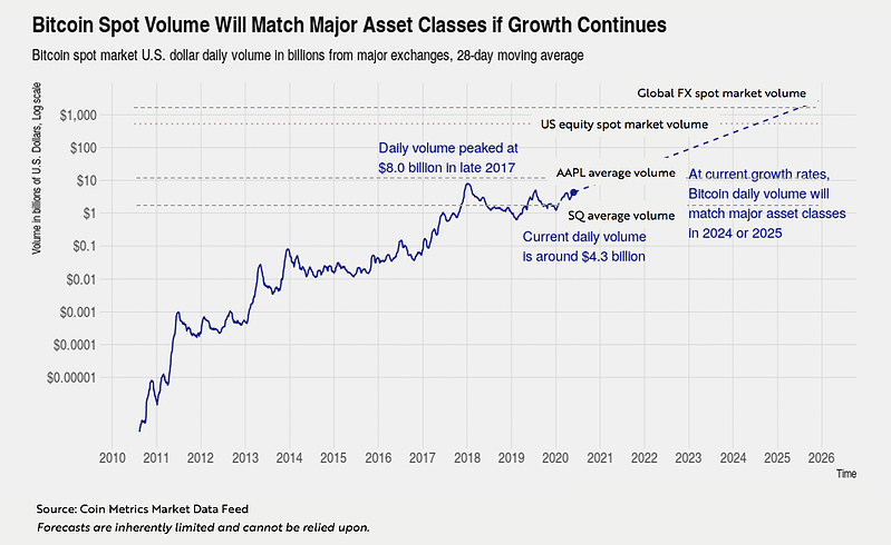 ARK Invest Bitcoin Newsletter Graph 2
