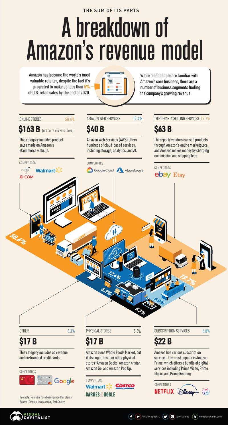 Amazon_Revenue-1