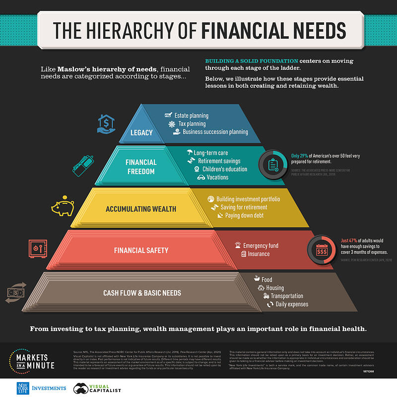 MM16_Hiearchy-of-Financial-Needs-3-3
