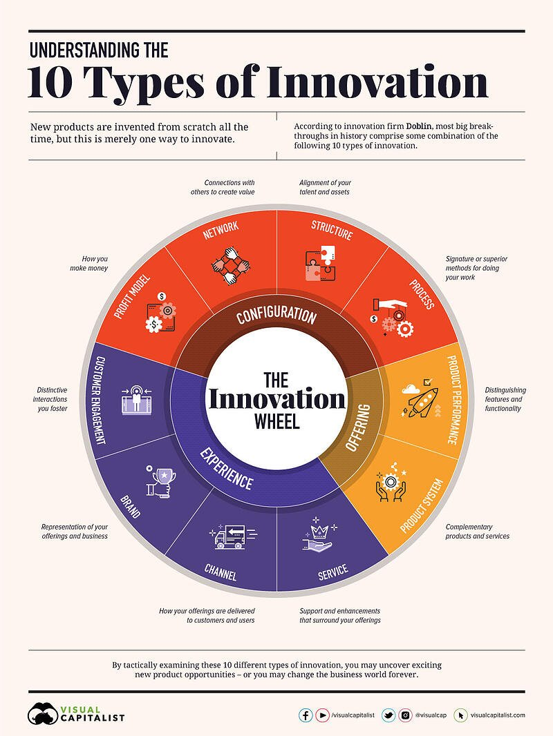 Understanding_the_10_Types_of_Innovation_V2