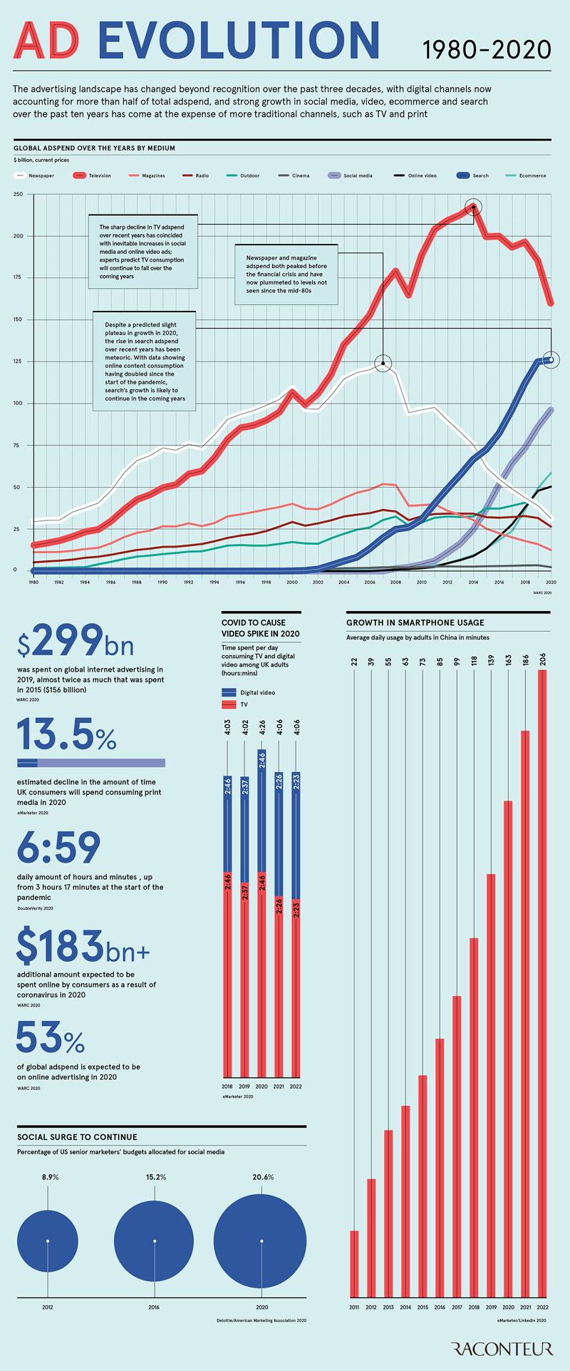 ad-evolution-infographic