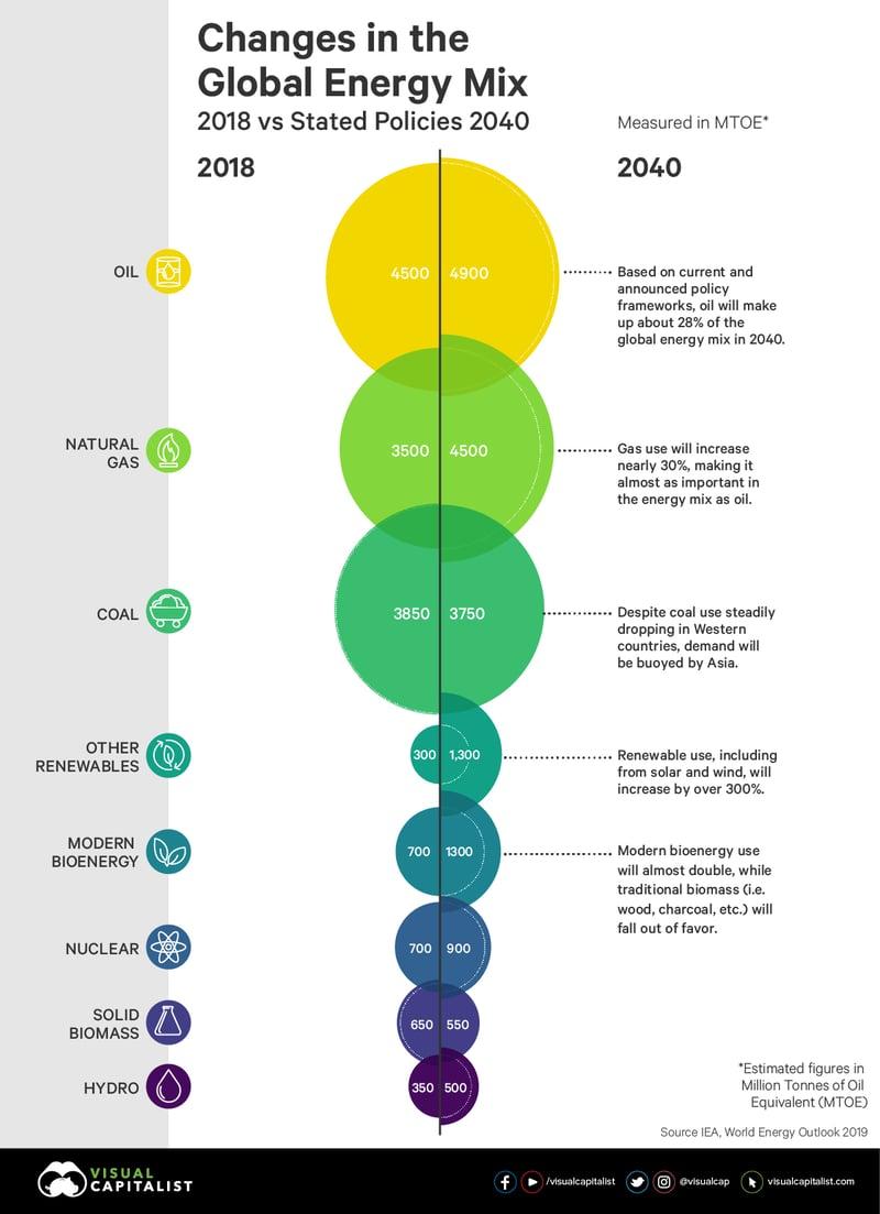 global-energy-mix-infographic