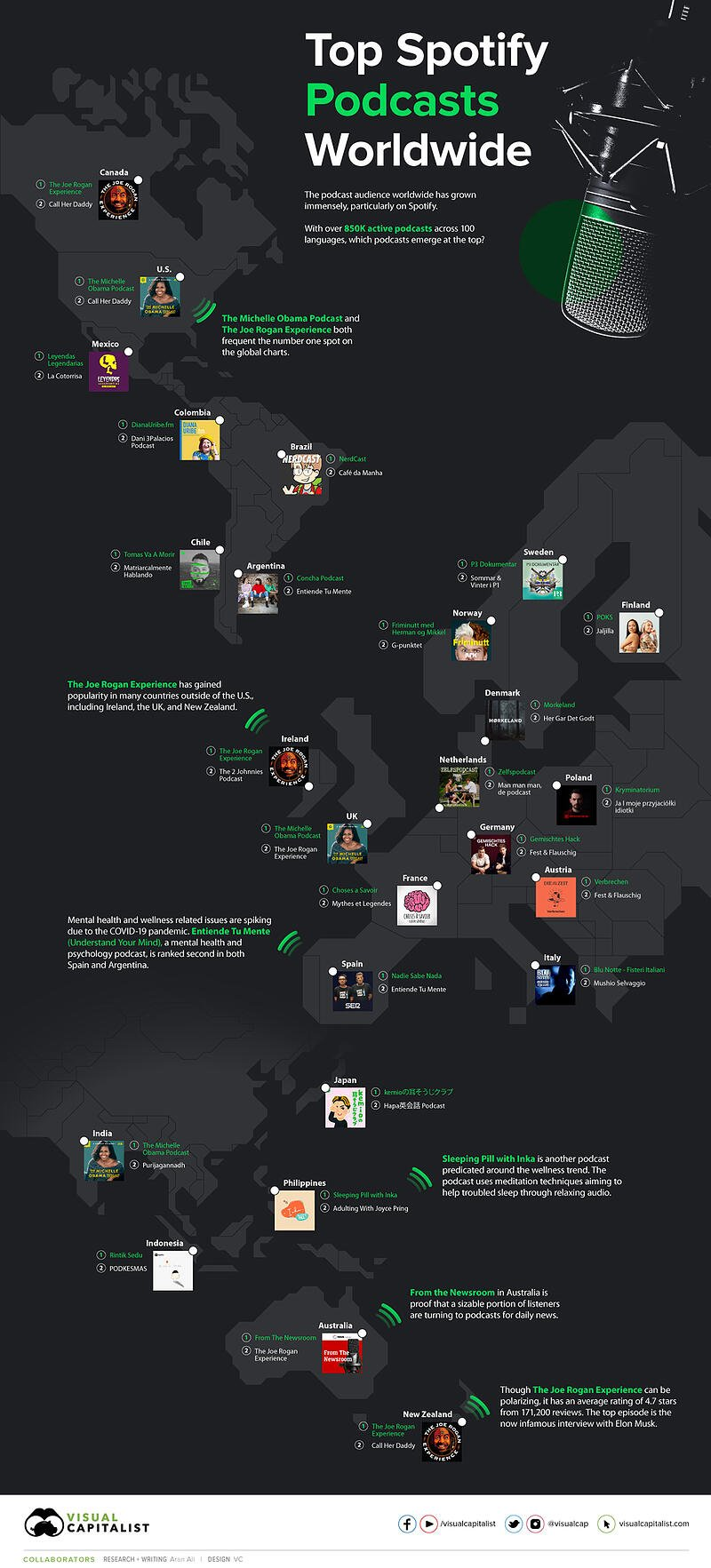 top-spotify-podcasts-infographic