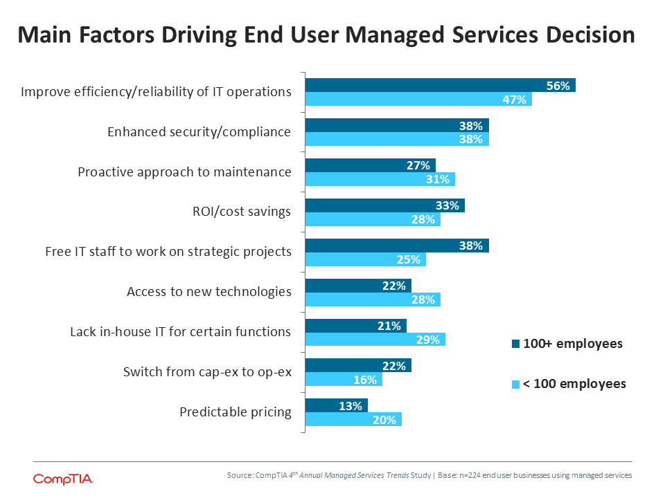 CompTIA-Reasons-for-Managed-Services-Stats.png