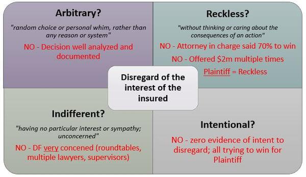 Bad faith jury instruction graphic