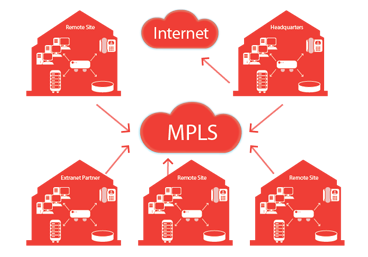 MPLS Network, MPLS Broker Graphic