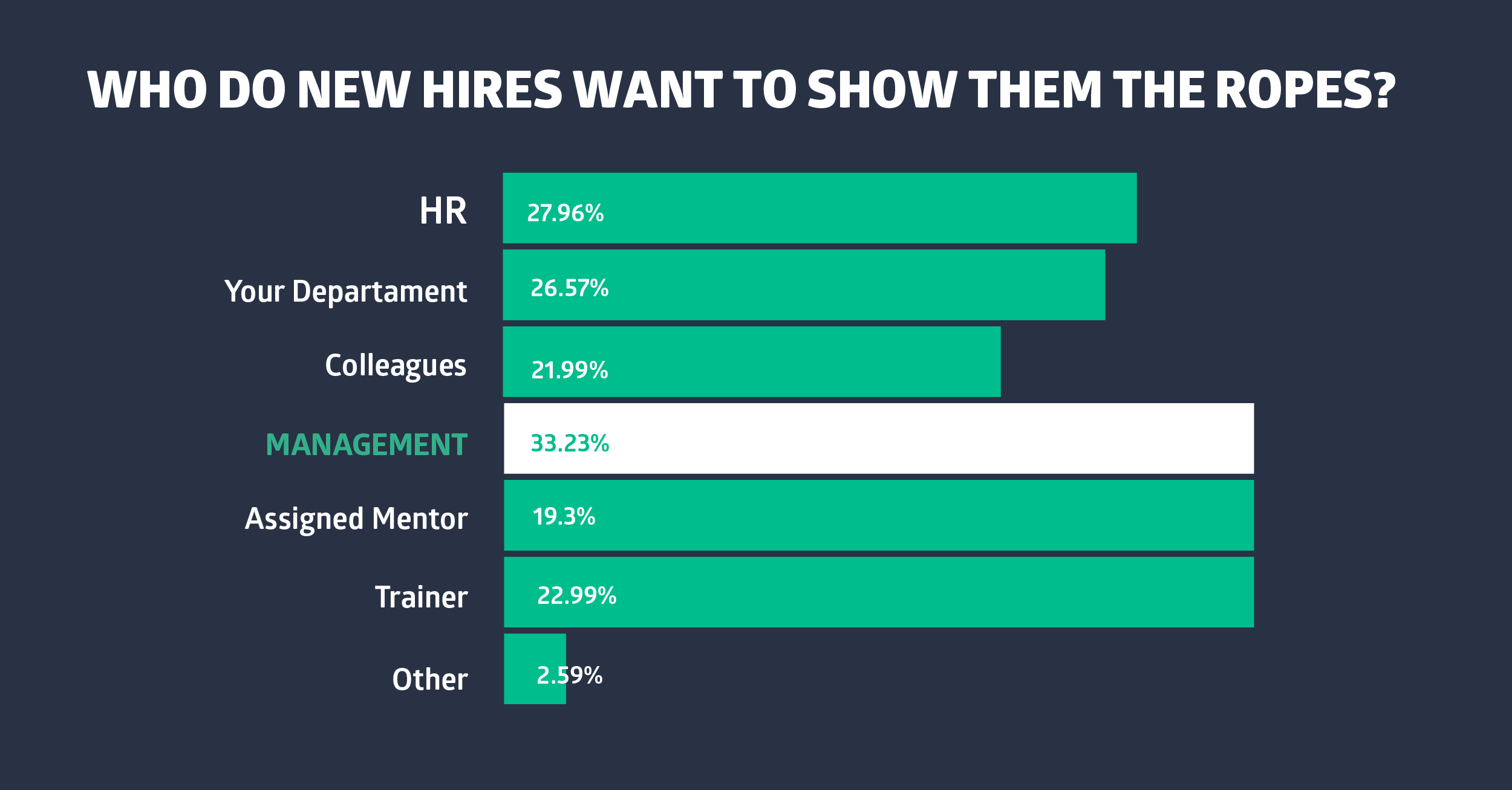 5 Onboarding Tips That Boost Employee Engagement & Retention2-05