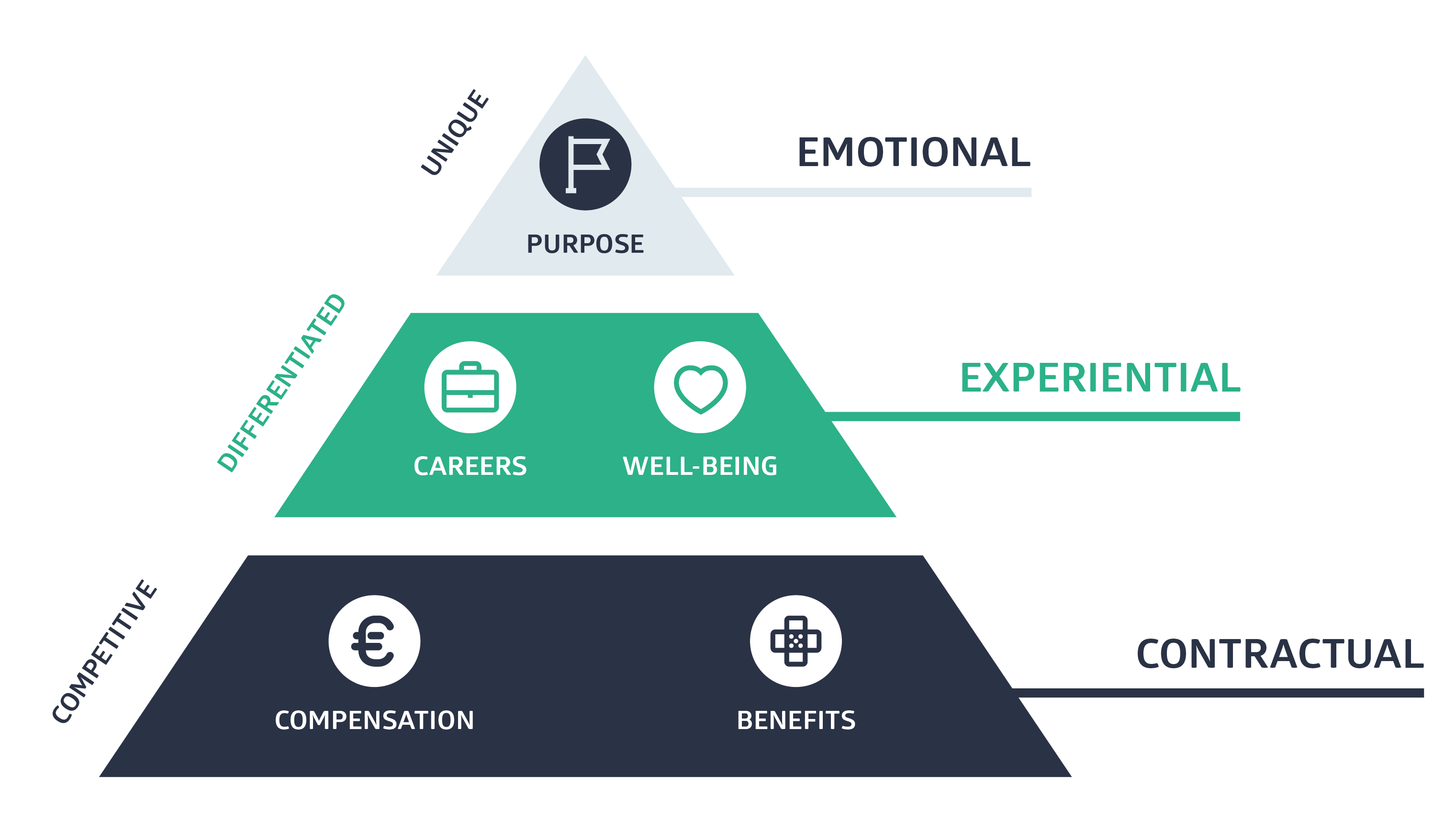 A Strong Employee Value Proposition_Tekengebied 1