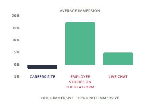 Average-Immersion-across-methods