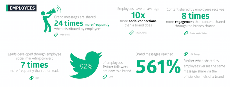 Employee Advocacy Statistics.jpg