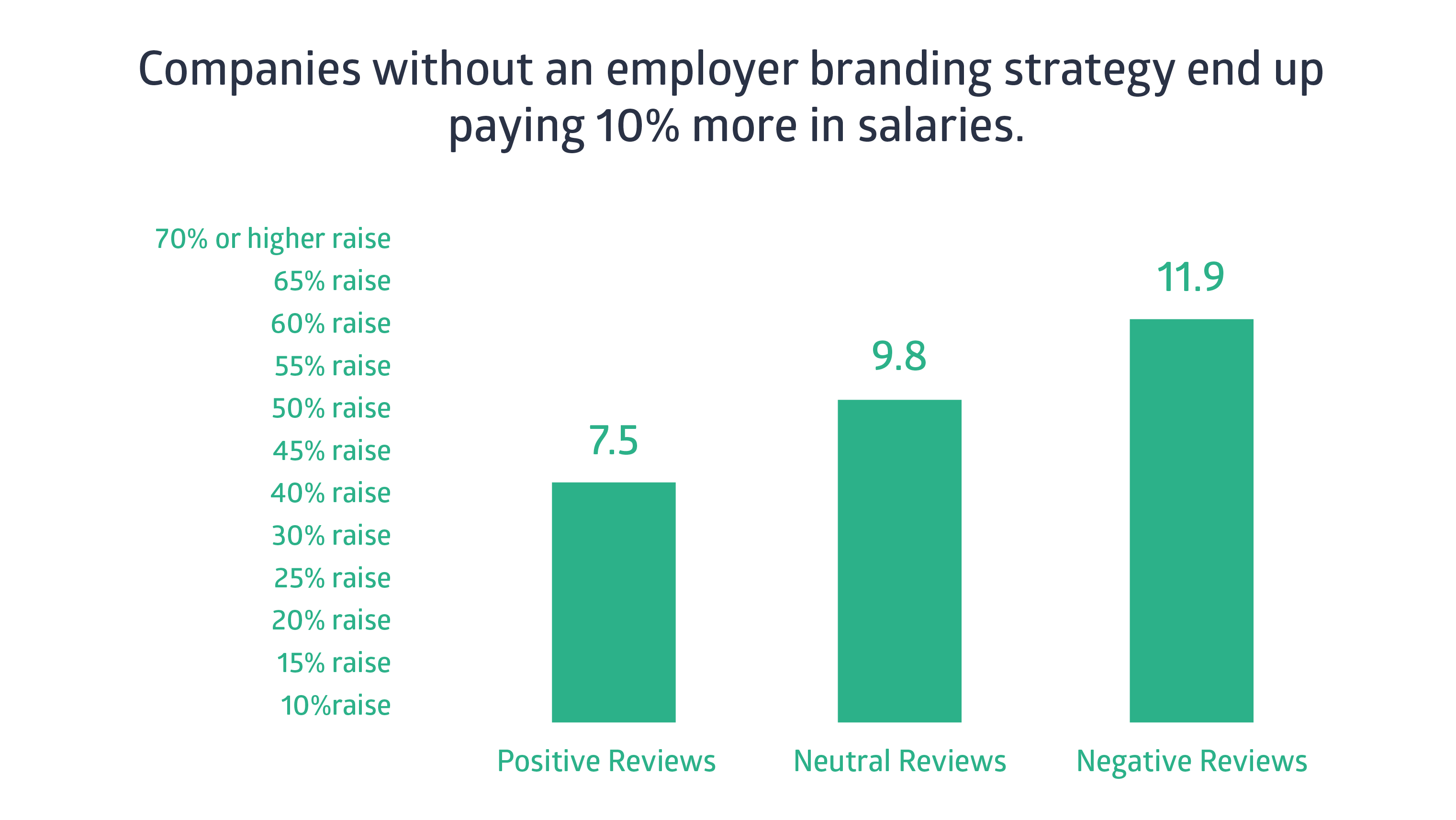 Companies without an employer branding