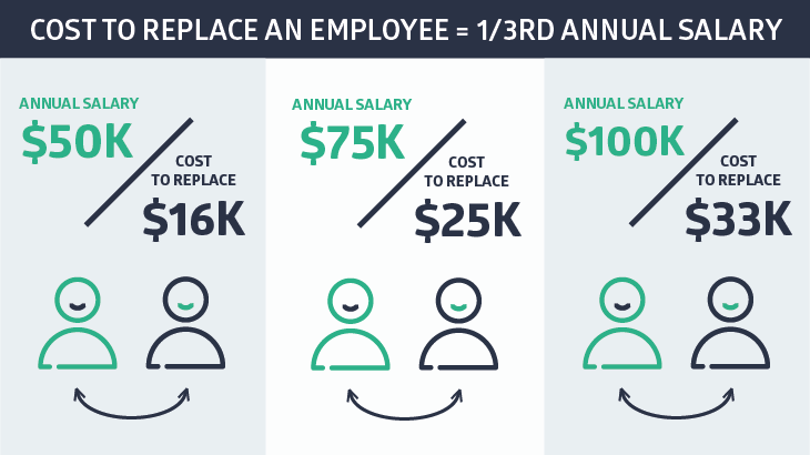employee retention: Cost to replace an employee