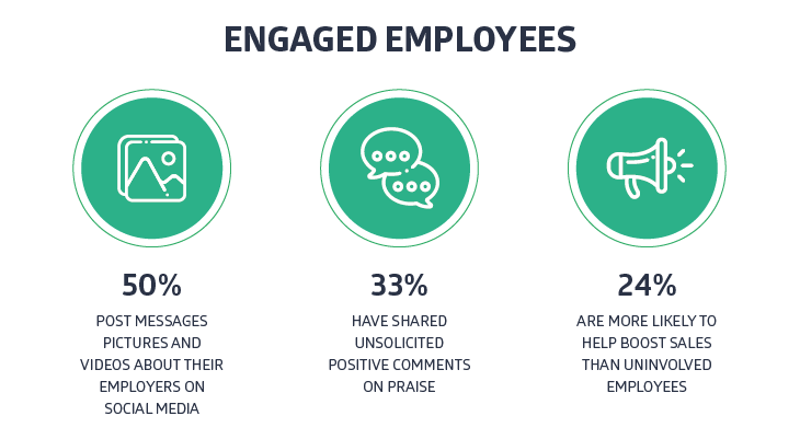 Engaged employees_Tekengebied 1